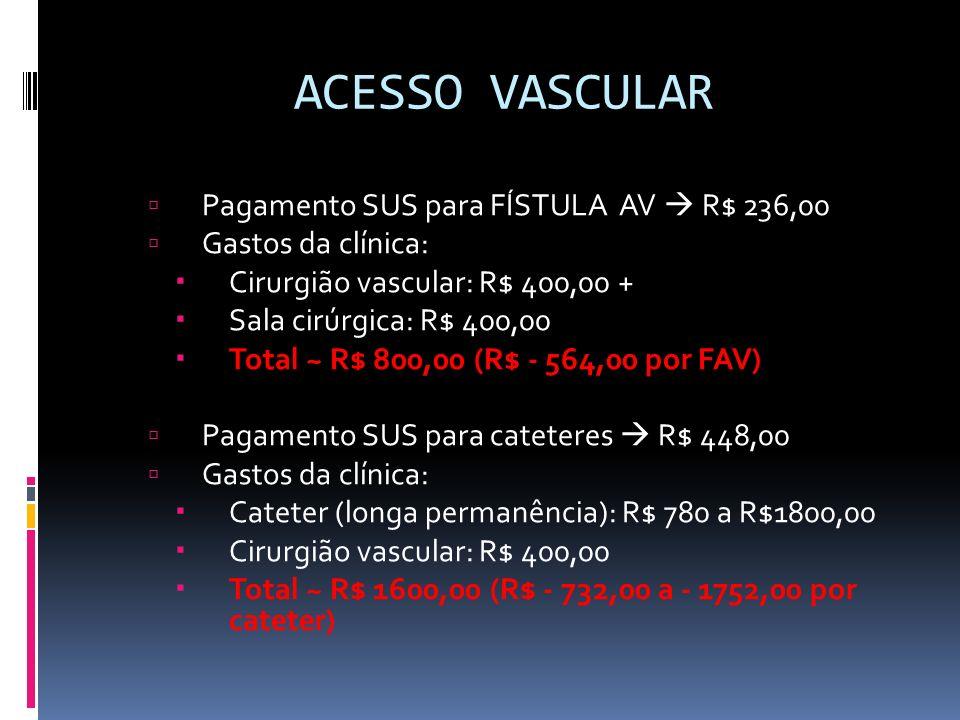 ACESSO VASCULAR Pagamento SUS para FÍSTULA AV R$ 236,00 Gastos da clínica: Cirurgião vascular: R$ 400,00 + Sala cirúrgica: R$ 400,00 Total ~ R$ 800,00