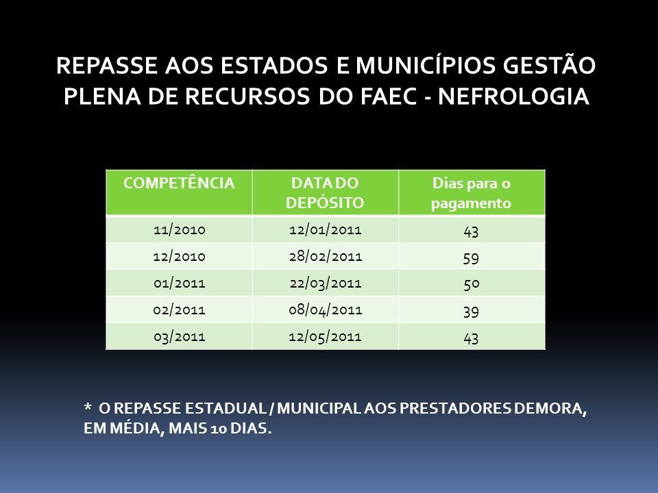 COMPETÊNCIADATA DO DEPÓSITO Dias para o pagamento 11/201012/01/201143 12/201028/02/201159 01/201122/03/201150 02/201108/04/201139 03/201112/05/201143