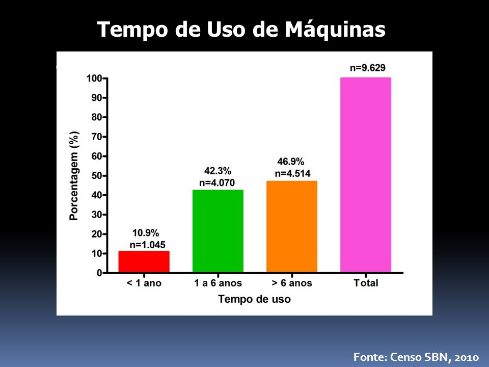 % Tempo de Uso de Máquinas Fonte: Censo SBN, 2010