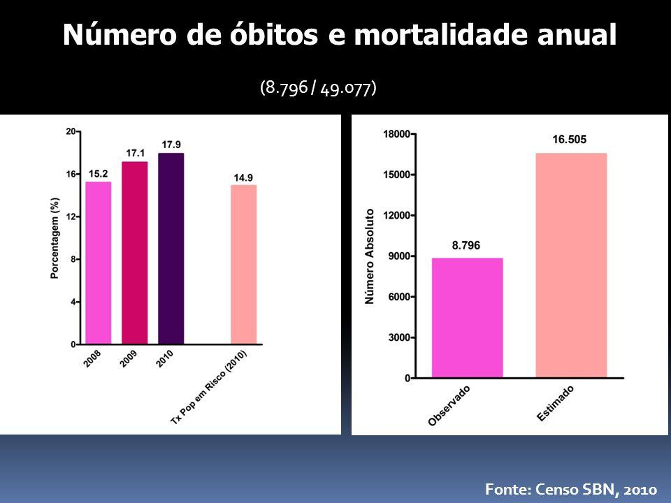 (8.796 / 49.077) Número de óbitos e mortalidade anual Fonte: Censo SBN, 2010