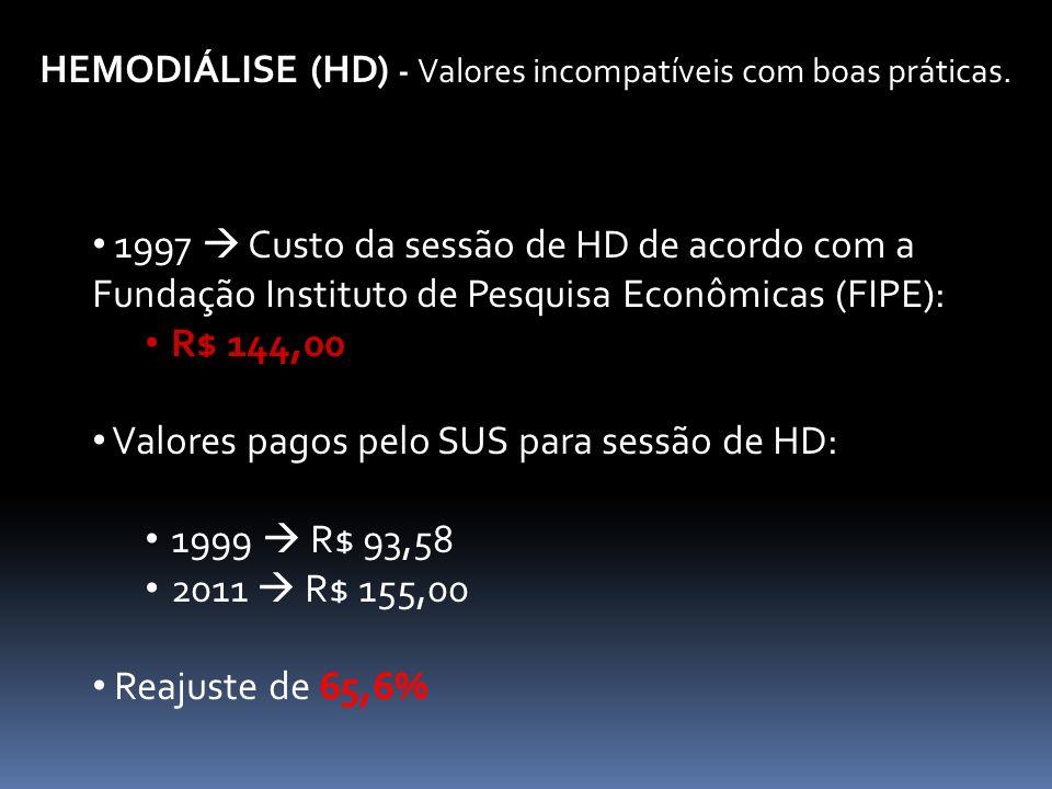 HEMODIÁLISE (HD) - Valores incompatíveis com boas práticas. 1997 Custo da sessão de HD de acordo com a Fundação Instituto de Pesquisa Econômicas (FIPE