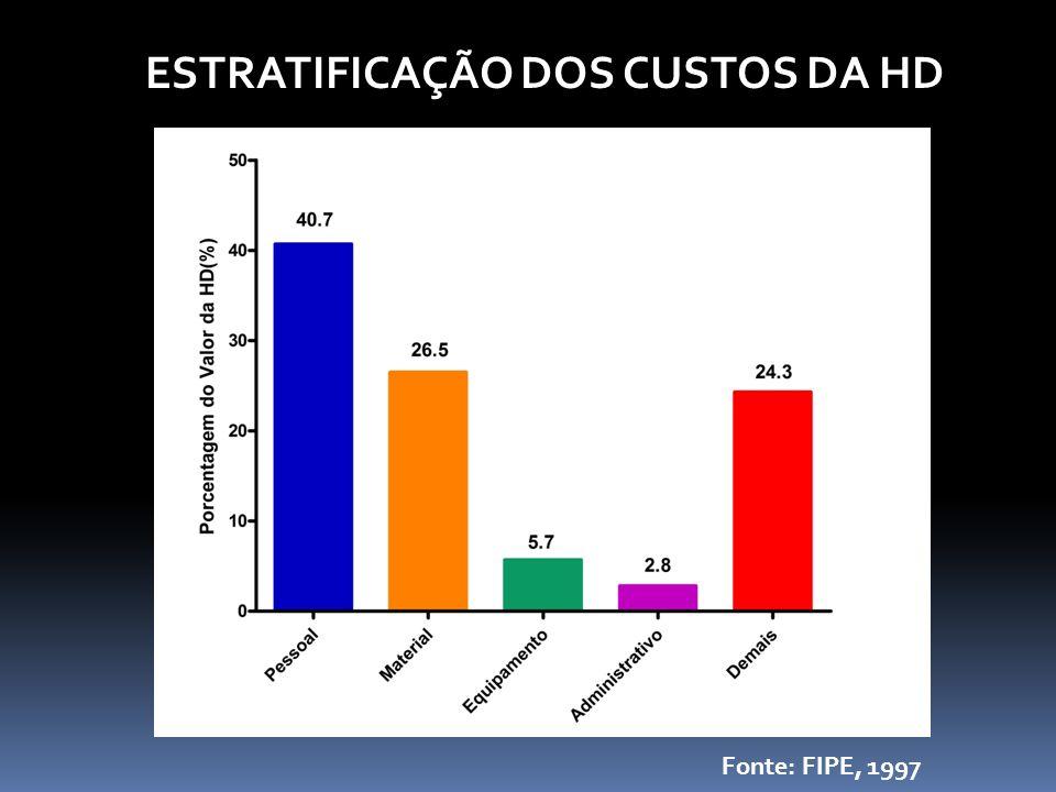 ESTRATIFICAÇÃO DOS CUSTOS DA HD Fonte: FIPE, 1997