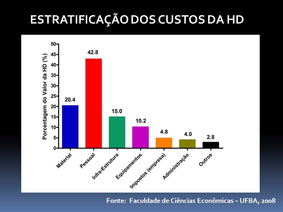 Fonte: Faculdade de Ciências Econômicas – UFBA, 2008 ESTRATIFICAÇÃO DOS CUSTOS DA HD