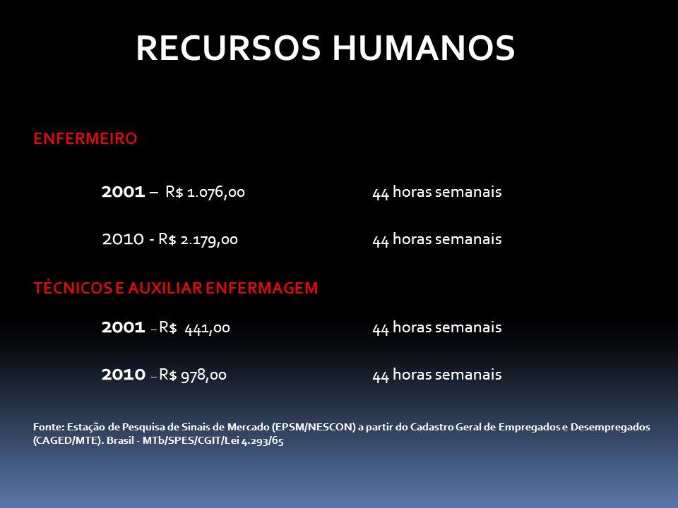 ENFERMEIRO 2001 – R$ 1.076,00 44 horas semanais 2010 - R$ 2.179,0044 horas semanais TÉCNICOS E AUXILIAR ENFERMAGEM 2001 – R$ 441,0044 horas semanais 2