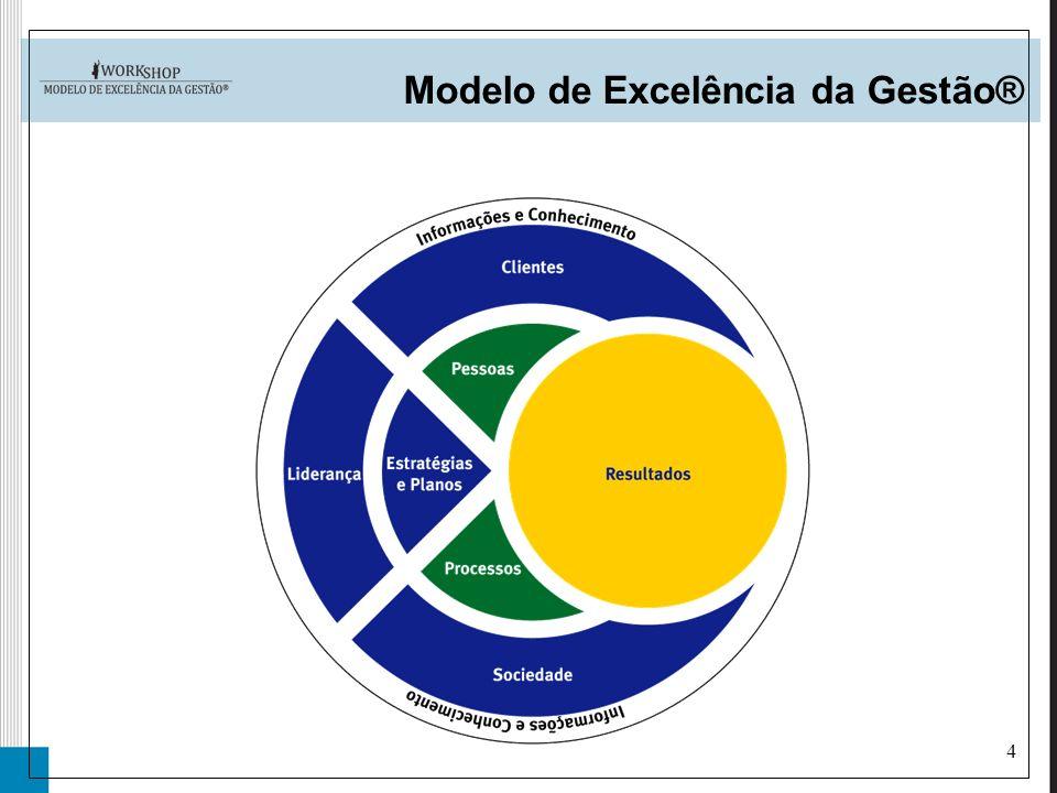 4 Modelo de Excelência da Gestão®