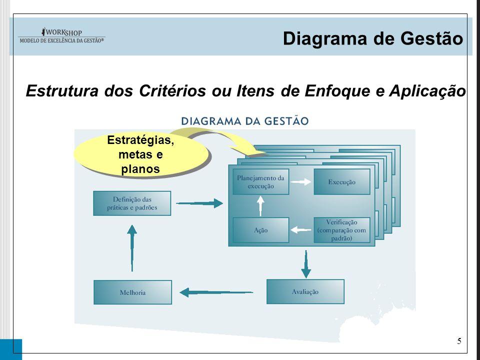 5 Diagrama de Gestão Estrutura dos Critérios ou Itens de Enfoque e Aplicação Estratégias, metas e planos