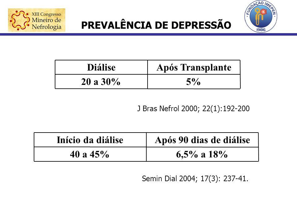 5%20 a 30% Após TransplanteDiálise 6,5% a 18%40 a 45% Após 90 dias de diáliseInício da diálise Semin Dial 2004; 17(3): 237-41. PREVALÊNCIA DE DEPRESSÃ