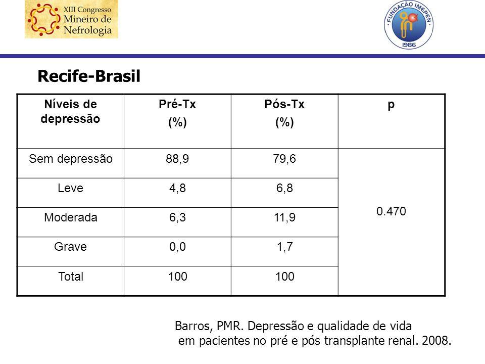 Níveis de depressão Pré-Tx (%) Pós-Tx (%) p Sem depressão88,979,6 0.470 Leve4,86,8 Moderada6,311,9 Grave0,01,7 Total100 Recife-Brasil Barros, PMR. Dep