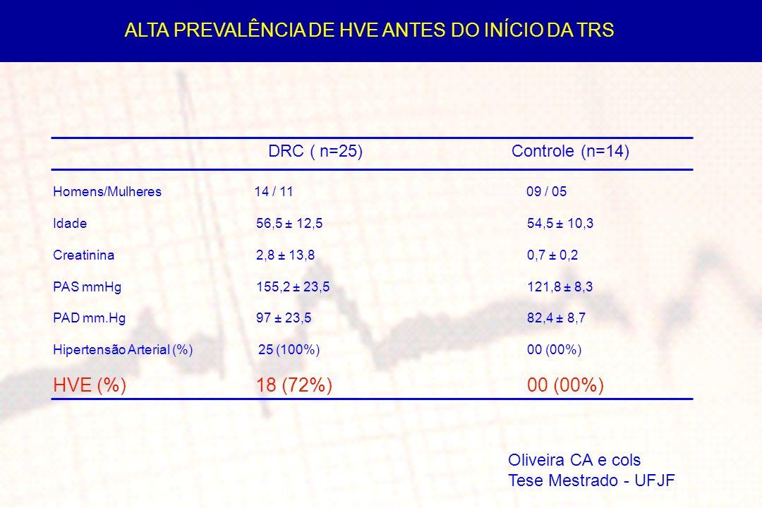 DRC ( n=25) Controle (n=14) Homens/Mulheres 14 / 11 09 / 05 Idade56,5 ± 12,554,5 ± 10,3 Creatinina2,8 ± 13,80,7 ± 0,2 PAS mmHg155,2 ± 23,5121,8 ± 8,3 PAD mm.Hg97 ± 23,582,4 ± 8,7 Hipertensão Arterial (%) 25 (100%)00 (00%) HVE (%) 18 (72%) 00 (00%) ALTA PREVALÊNCIA DE HVE ANTES DO INÍCIO DA TRS Oliveira CA e cols Tese Mestrado - UFJF