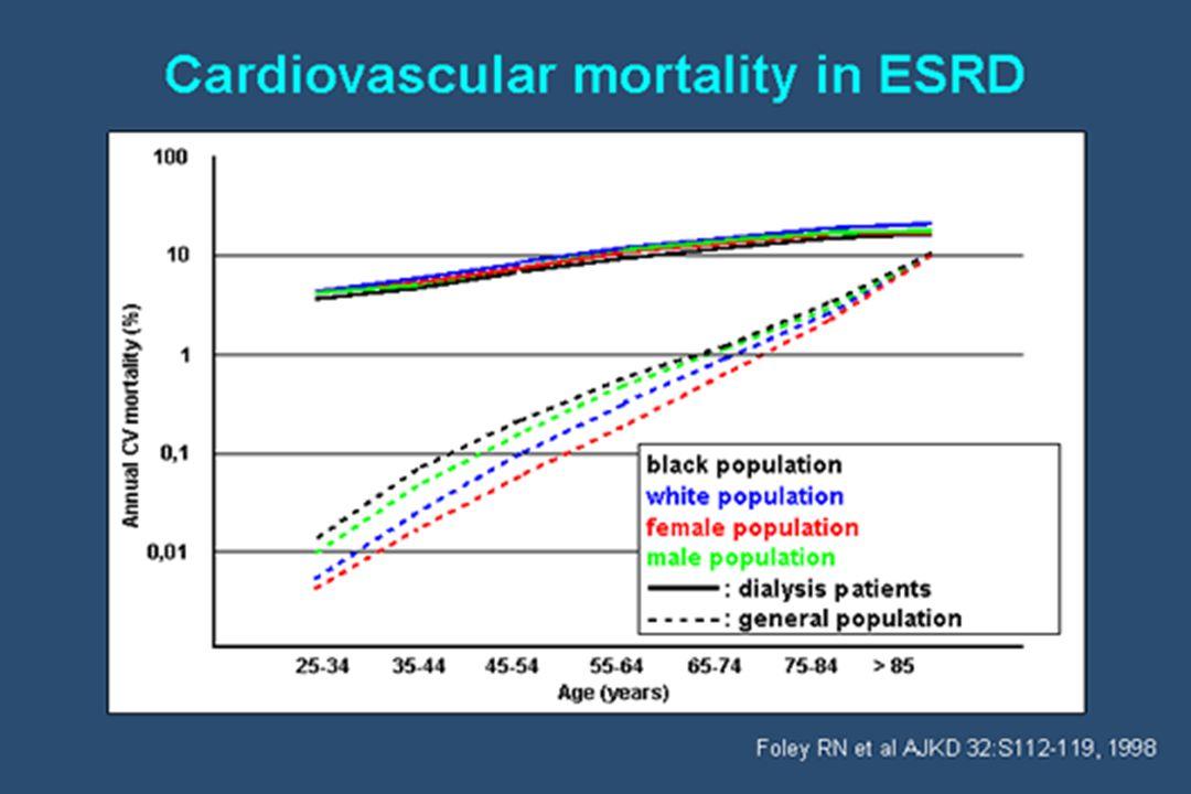 Insuficiência cardíaca - Sistólica Diagnóstico = Clínico + ecocardiograma (FE, %D) Isquemia, HVE,hipervolemia,anemia,Hiperparatireoidismo - Sistólica Diagnóstico = Clínico + ecocardiograma (FE, %D) Isquemia, HVE,hipervolemia,anemia,Hiperparatireoidismo Freqüência = 33-58% Freqüência = 33-58% - Diastólica HVE – fibrose intersticial HVE – fibrose intersticial Freqüência = 30 – 50% Freqüência = 30 – 50% Risco de Mortalidade Cardiovascular