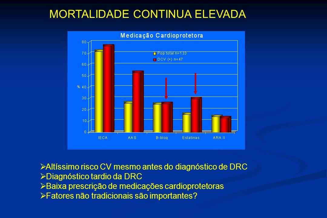 Altíssimo risco CV mesmo antes do diagnóstico de DRC Diagnóstico tardio da DRC Baixa prescrição de medicações cardioprotetoras Fatores não tradicionais são importantes.