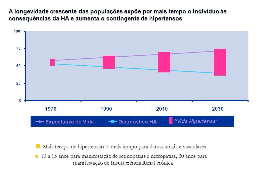 0 25 50 75 100 1970199020102030 Diagnóstico HA Mais tempo de hipertensão = mais tempo para danos renais e vasculares Mais tempo de hipertensão = mais tempo para danos renais e vasculares 10 a 15 anos para manifestação de retinopatias e nefropatias, 20 anos para manifestação de Insufuciência Renal crônica 10 a 15 anos para manifestação de retinopatias e nefropatias, 20 anos para manifestação de Insufuciência Renal crônica Expectativa de Vida Vida Hipertensa A longevidade crescente das populações expõe por mais tempo o indivíduo às consequências da HA e aumenta o contingente de hipertensos