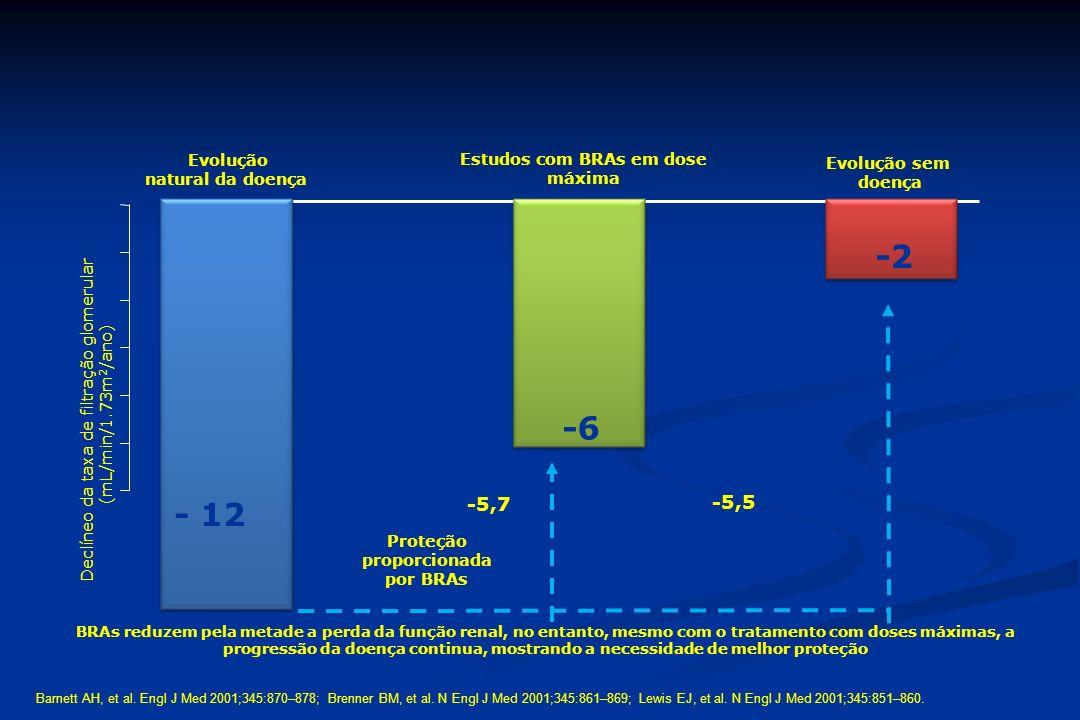 Incidência anual / 1000 ajustado para a idade Kannel WB et al.