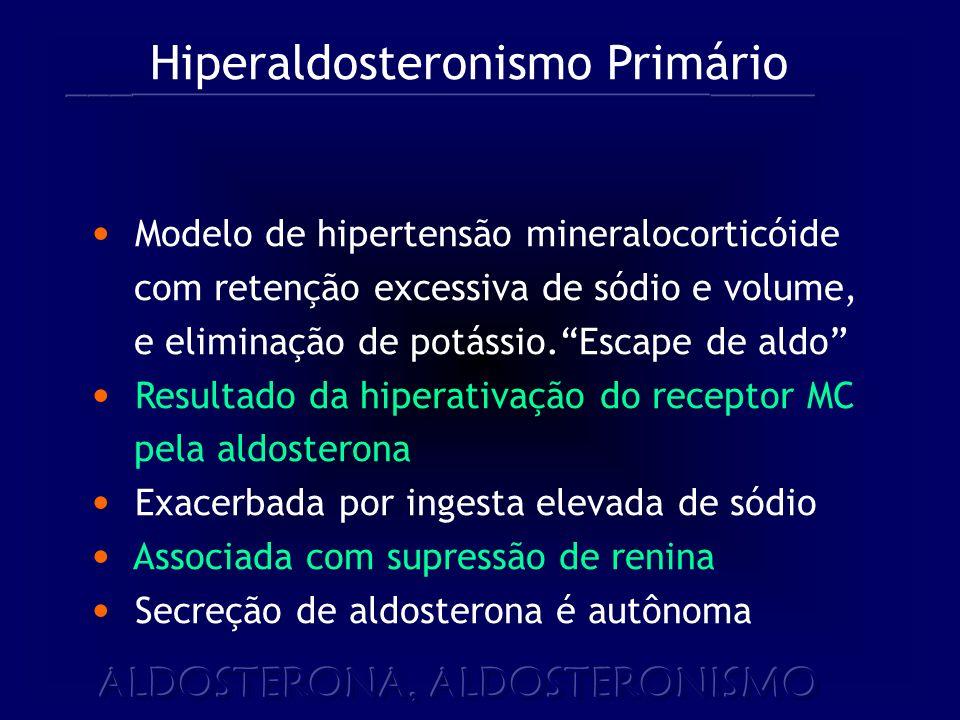 Hiperaldosteronismo Primário Modelo de hipertensão mineralocorticóide com retenção excessiva de sódio e volume, e eliminação de potássio.Escape de aldo Resultado da hiperativação do receptor MC pela aldosterona Exacerbada por ingesta elevada de sódio Associada com supressão de renina Secreção de aldosterona é autônoma