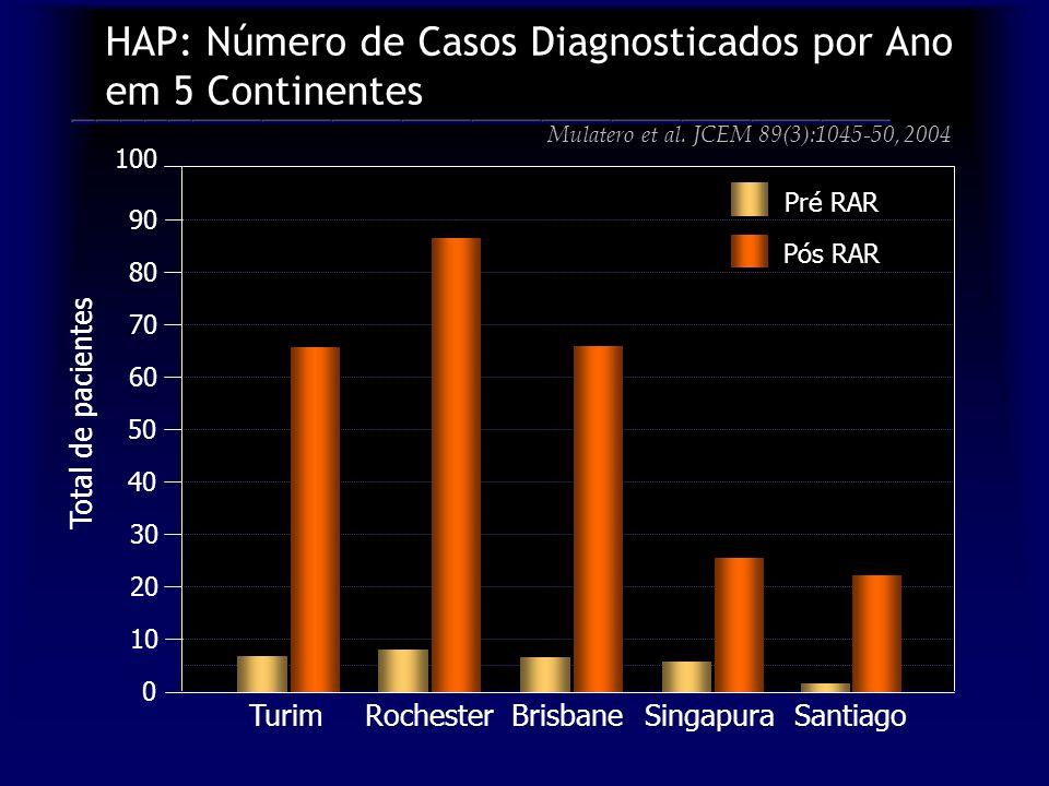 HAP: Número de Casos Diagnosticados por Ano em 5 Continentes 30 50 70 90 100 0 10 40 60 80 20 RochesterBrisbaneSingapuraSantiago Pós RAR Turim Pré RAR Mulatero et al.
