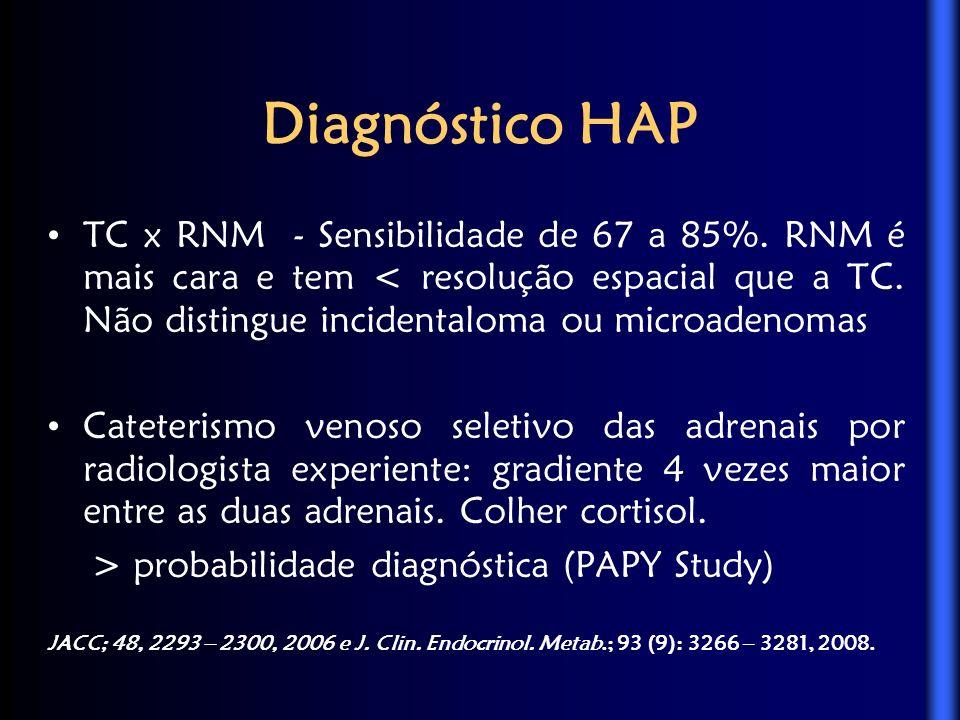 Diagnóstico HAP TC x RNM - Sensibilidade de 67 a 85%.