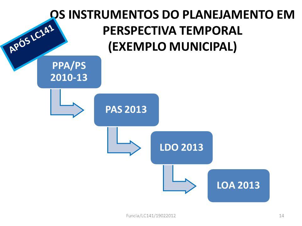 OS INSTRUMENTOS DO PLANEJAMENTO EM PERSPECTIVA TEMPORAL (EXEMPLO MUNICIPAL) PPA/PS 2010-13 PAS 2013LDO 2013LOA 2013 Funcia/LC141/1902201214 APÓS LC141