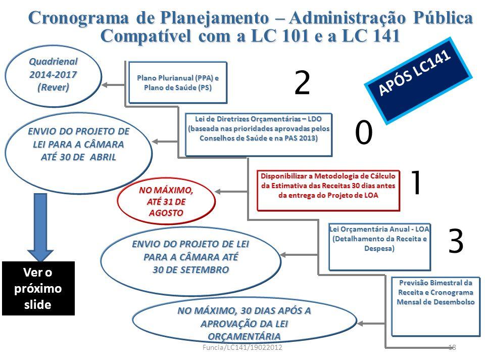 Plano Plurianual (PPA) e Plano de Saúde (PS) Lei de Diretrizes Orçamentárias – LDO (baseada nas prioridades aprovadas pelos Conselhos de Saúde e na PA