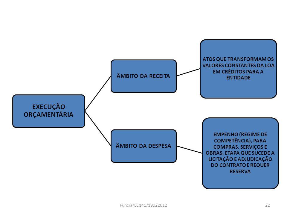 EXECUÇÃO ORÇAMENTÁRIA ÂMBITO DA RECEITA ATOS QUE TRANSFORMAM OS VALORES CONSTANTES DA LOA EM CRÉDITOS PARA A ENTIDADE ÂMBITO DA DESPESA EMPENHO (REGIM