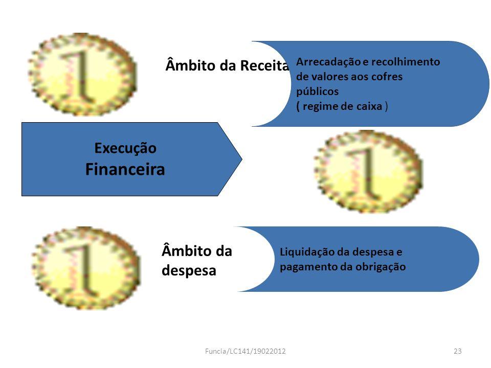 Execução Financeira Âmbito da Receita Arrecadação e recolhimento de valores aos cofres públicos ( regime de caixa ) Âmbito da despesa Liquidação da de