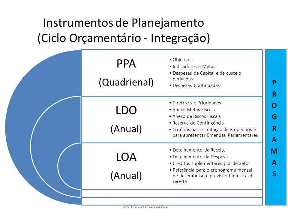 Instrumentos de Planejamento (Ciclo Orçamentário - Integração) PPA (Quadrienal) LDO (Anual) LOA (Anual) Objetivos Indicadores e Metas Despesas de Capi