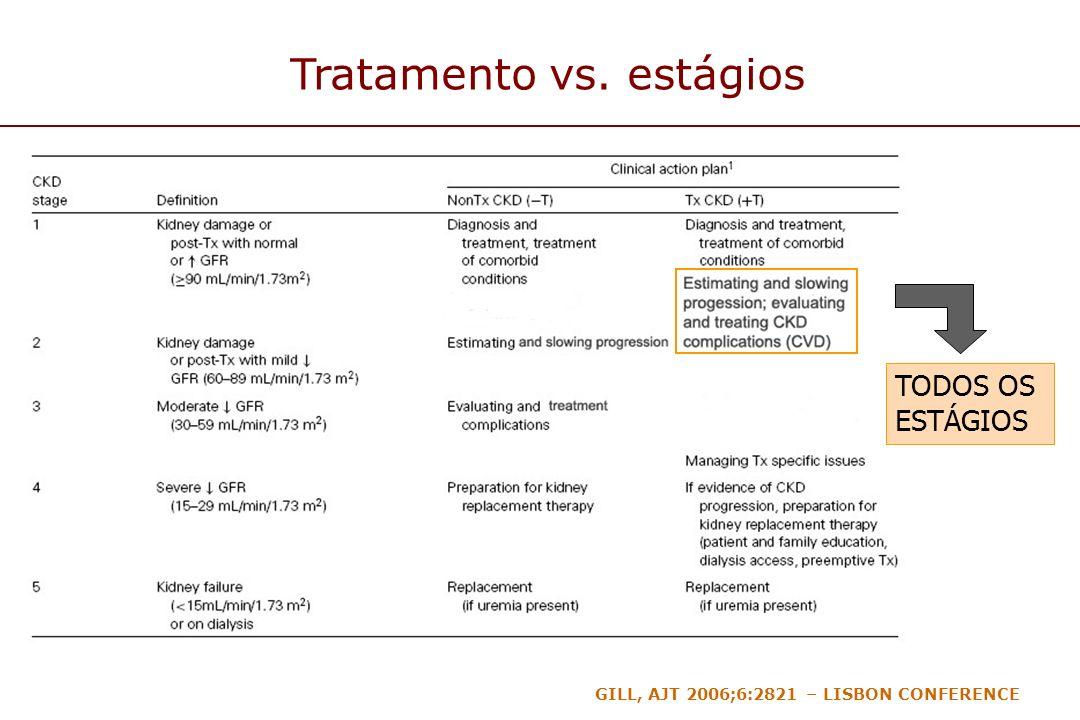 Tratamento vs. estágios GILL, AJT 2006;6:2821 – LISBON CONFERENCE TODOS OS ESTÁGIOS