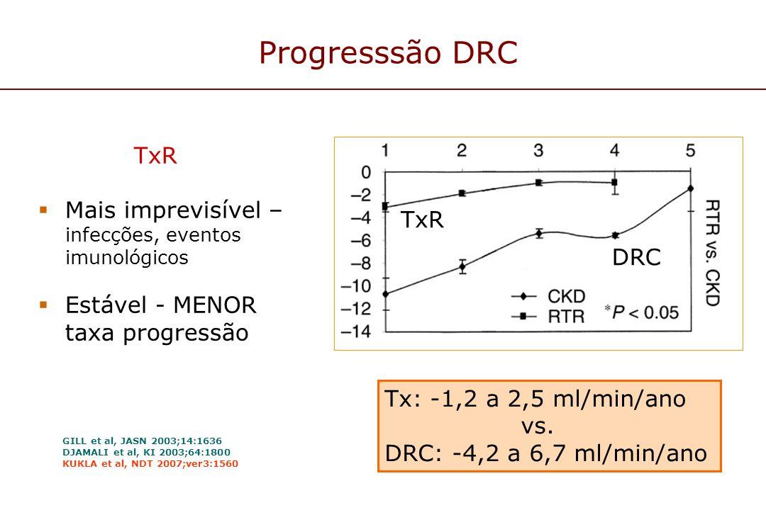 Progresssão DRC TxR Mais imprevisível – infecções, eventos imunológicos Estável - MENOR taxa progressão Tx: -1,2 a 2,5 ml/min/ano vs. DRC: -4,2 a 6,7