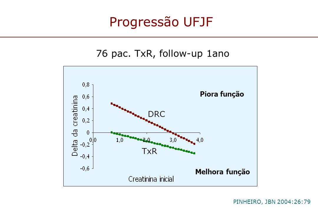 Piora função Melhora função Progressão UFJF 76 pac. TxR, follow-up 1ano DRC TxR PINHEIRO, JBN 2004:26:79