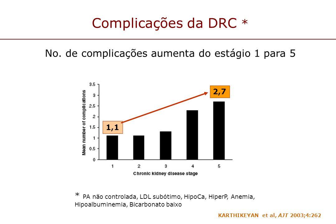 Complicações da DRC * 1,1 2,7 * PA não controlada, LDL subótimo, HipoCa, HiperP, Anemia, Hipoalbuminemia, Bicarbonato baixo No. de complicações aument