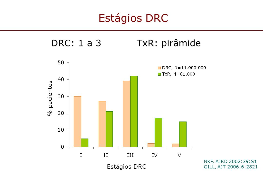 Estágios DRC DRC: 1 a 3 TxR: pirâmide NKF, AJKD 2002:39:S1 GILL, AJT 2006:6:2821 % pacientes