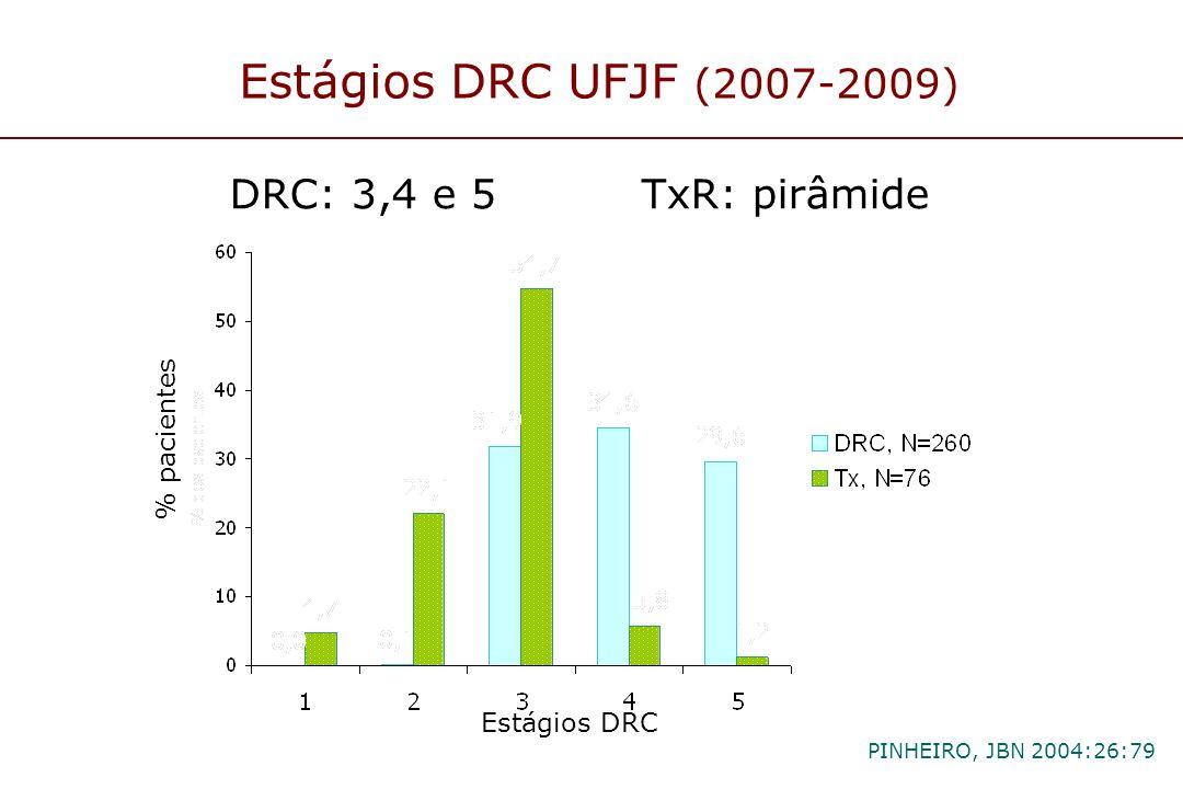 Estágios DRC UFJF (2007-2009) DRC: 3,4 e 5 TxR: pirâmide PINHEIRO, JBN 2004:26:79 Estágios DRC % pacientes