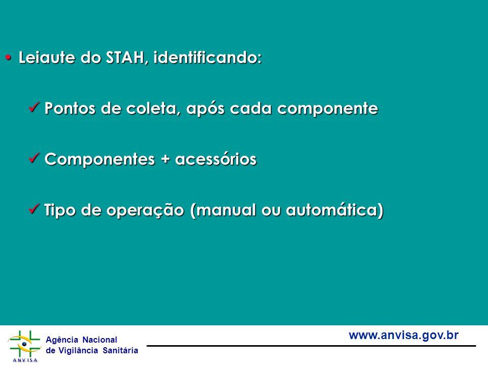 Agência Nacional de Vigilância Sanitária www.anvisa.gov.br Leiaute do STAH, identificando: Leiaute do STAH, identificando: Pontos de coleta, após cada