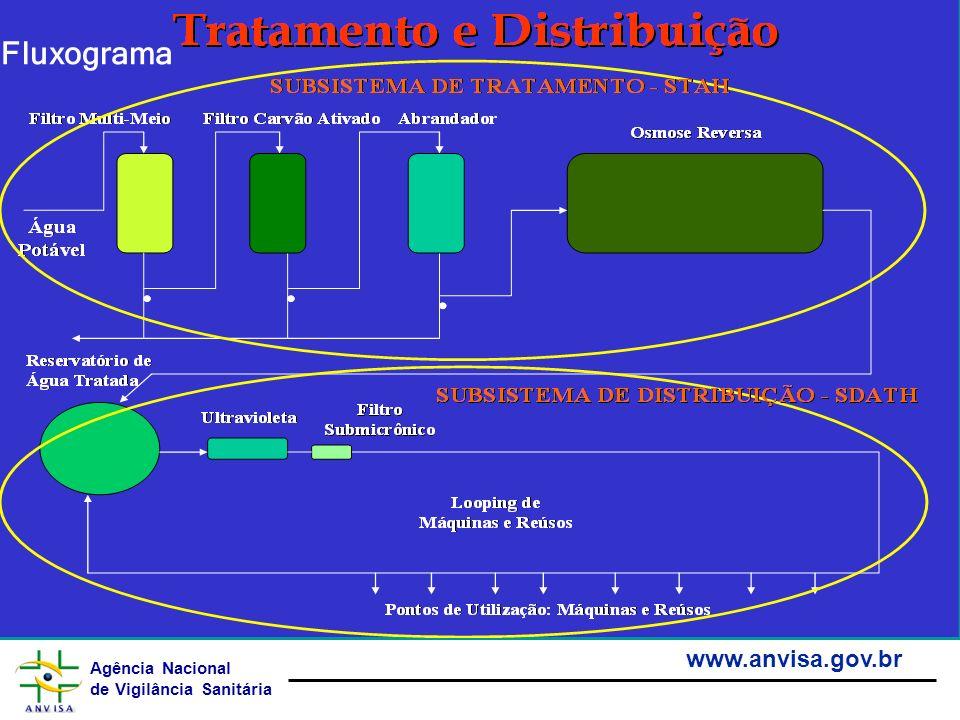 Agência Nacional de Vigilância Sanitária www.anvisa.gov.br Fluxograma