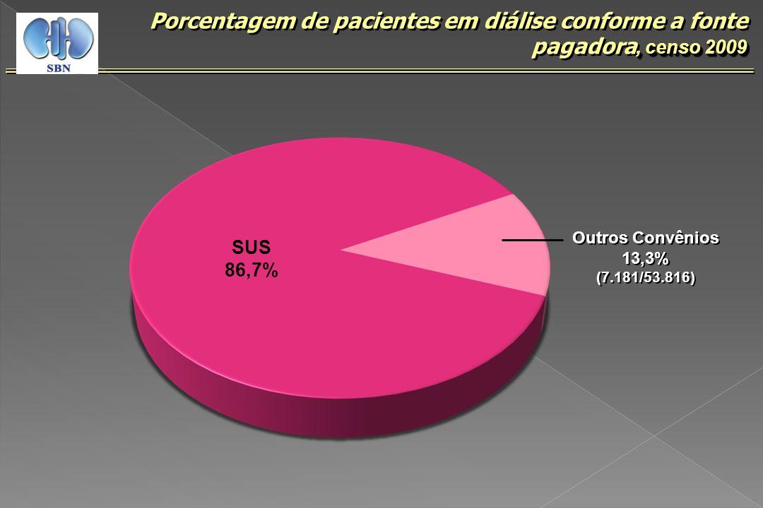 , censo 2009 Porcentagem de pacientes em diálise conforme a fonte pagadora, censo 2009 SUS 86,7% Outros Convênios 13,3% (7.181/53.816) Outros Convênio