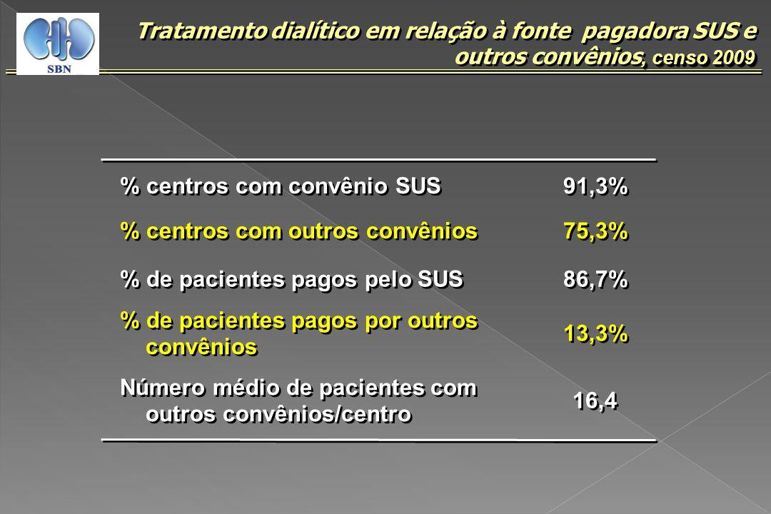 % centros com convênio SUS 91,3% % centros com outros convênios 75,3% % de pacientes pagos pelo SUS 86,7% % de pacientes pagos por outros convênios 13