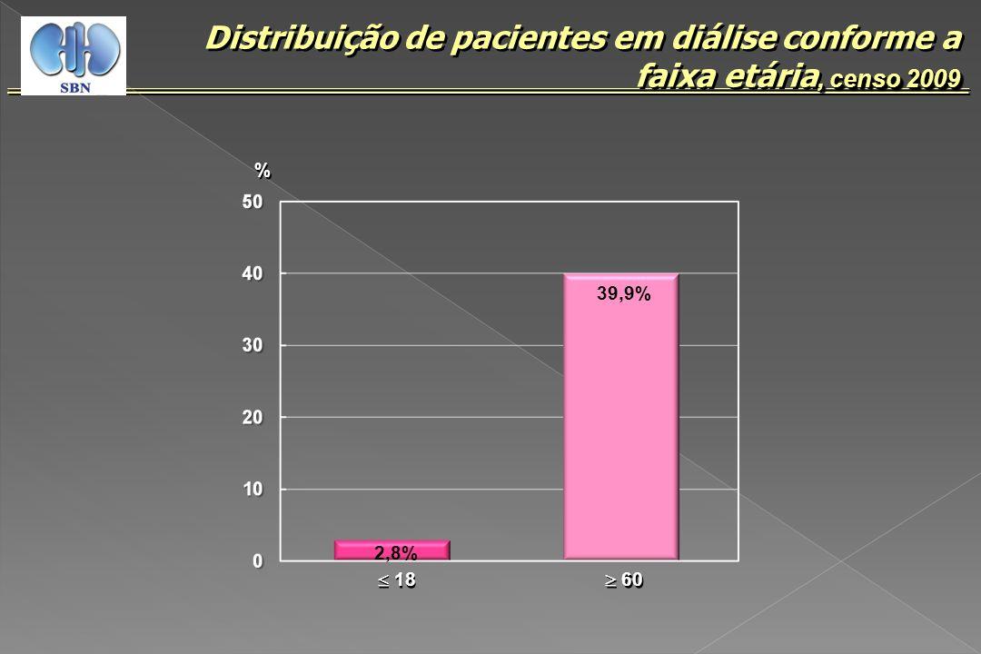 , censo 2009 Distribuição de pacientes em diálise conforme a faixa etária, censo 2009 % % 39,9% 60 2,8% 18
