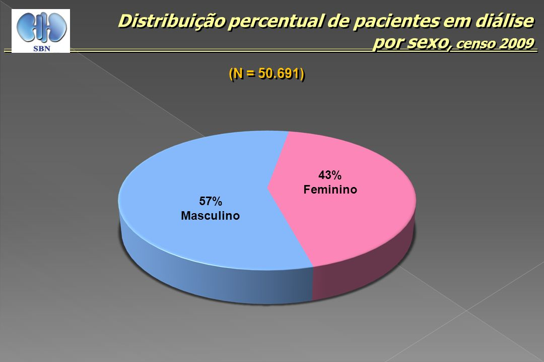 57% Masculino 43% Feminino Distribuição percentual de pacientes em diálise por sexo, censo 2009 (N = 50.691)