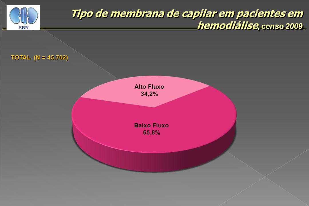 , censo 2009 Tipo de membrana de capilar em pacientes em hemodiálise, censo 2009 TOTAL (N = 45.702) Alto Fluxo 34,2% Baixo Fluxo 65,8%