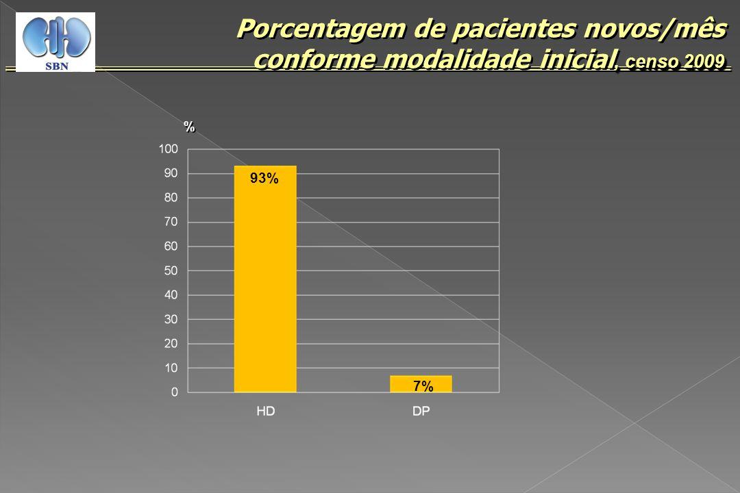 , censo 2009 Porcentagem de pacientes novos/mês conforme modalidade inicial, censo 2009 93% % % 7%