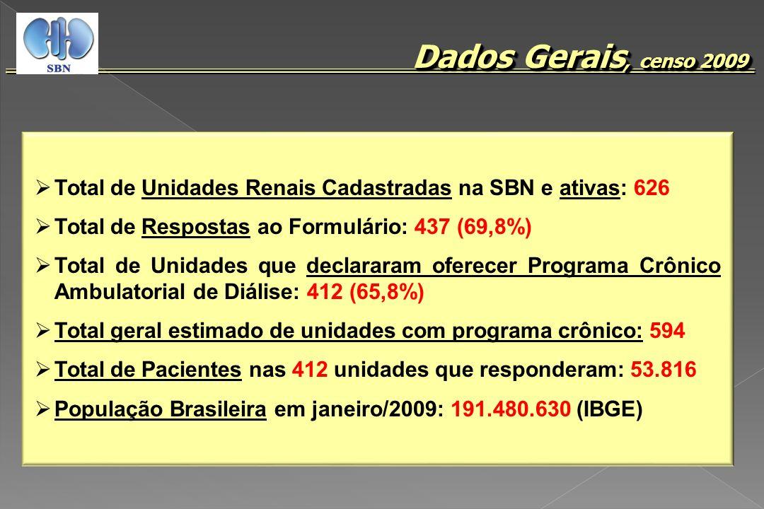 Dados Gerais, censo 2009 Total de Unidades Renais Cadastradas na SBN e ativas: 626 Total de Respostas ao Formulário: 437 (69,8%) Total de Unidades que
