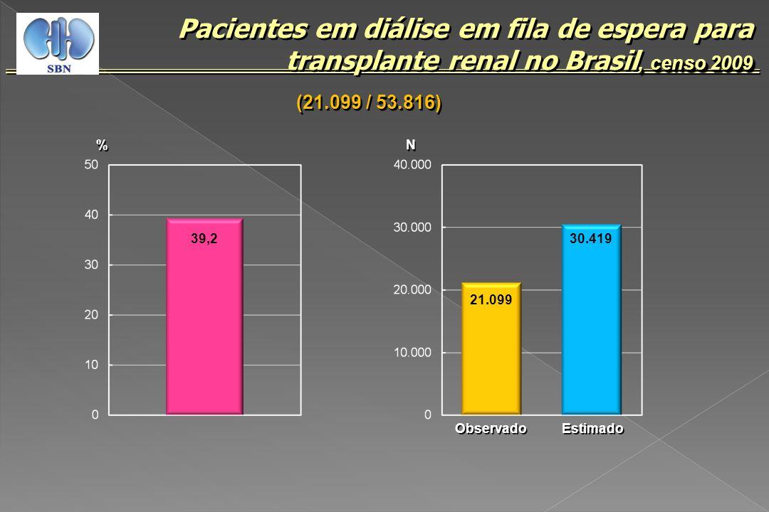 , censo 2009 Pacientes em diálise em fila de espera para transplante renal no Brasil, censo 2009 % % 39,2 N N 21.099 30.419 Observado Estimado (21.099