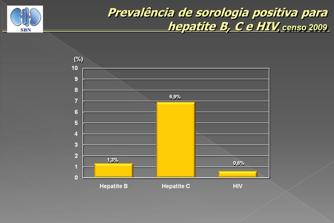 1,3%, censo 2009 Prevalência de sorologia positiva para hepatite B, C e HIV, censo 2009 6,9% 0,6% (%)