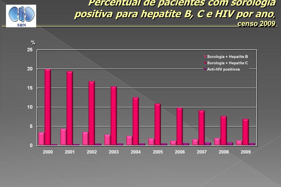 , Percentual de pacientes com sorologia positiva para hepatite B, C e HIV por ano, censo 2009 censo 2009, Percentual de pacientes com sorologia positi