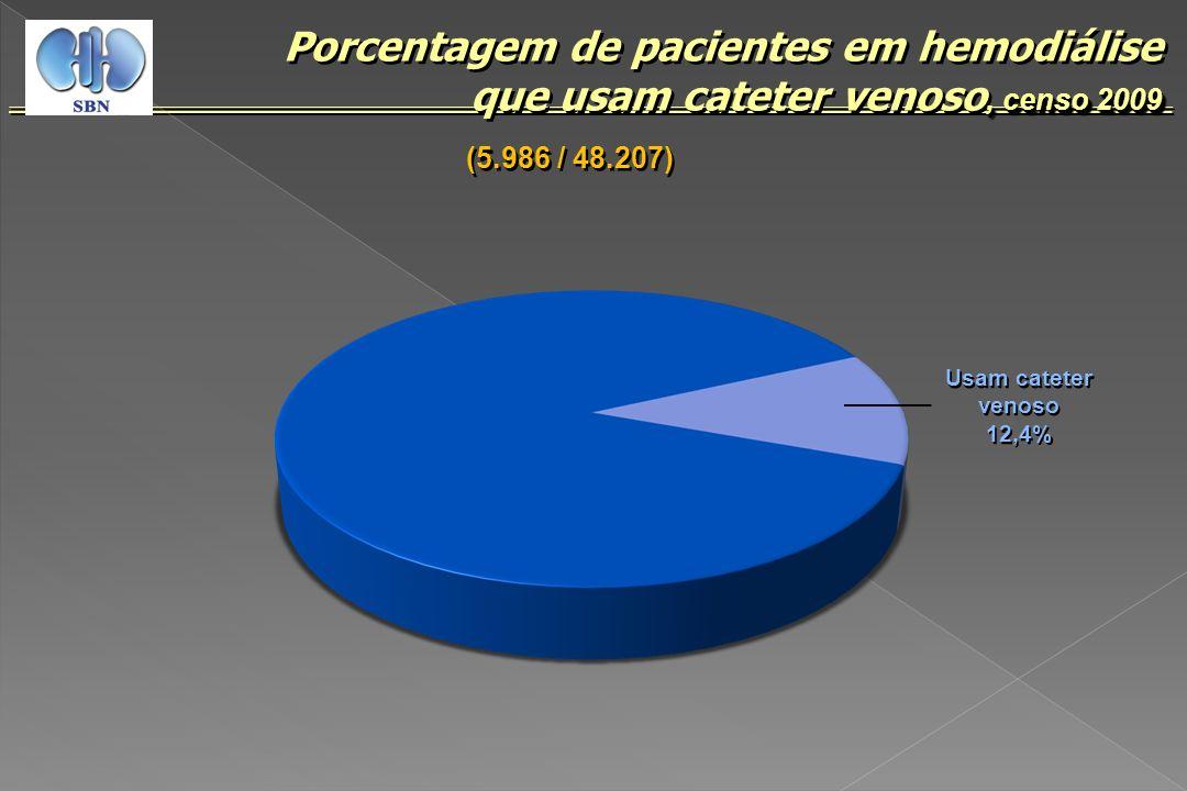 , censo 2009 Porcentagem de pacientes em hemodiálise que usam cateter venoso, censo 2009 Usam cateter venoso 12,4% Usam cateter venoso 12,4% (5.986 /