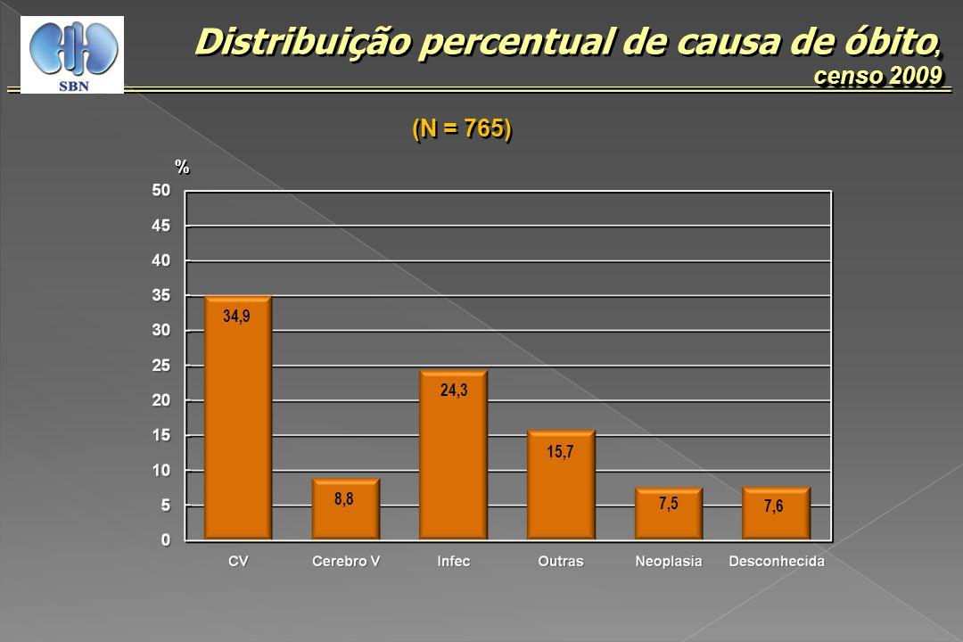 , censo 2009 Distribuição percentual de causa de óbito, censo 2009 (N = 765) % % 34,9 8,8 24,3 15,7 7,5 7,6