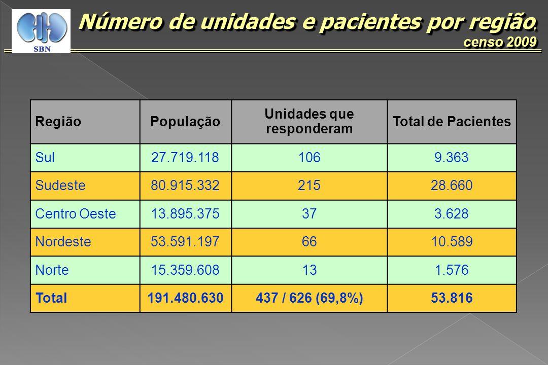 , censo 2009 % (N) pacientes conforme o tipo de diálise, censo 2009 Hemodiálise 89,6% (N = 48.207) DPA5,8% (N = 3.096) (N = 3.096) TOTAL (N = 53.816) CAPD4,5% (N = 2.398) (N = 2.398) DPI0,2% (N = 115) (N = 115)