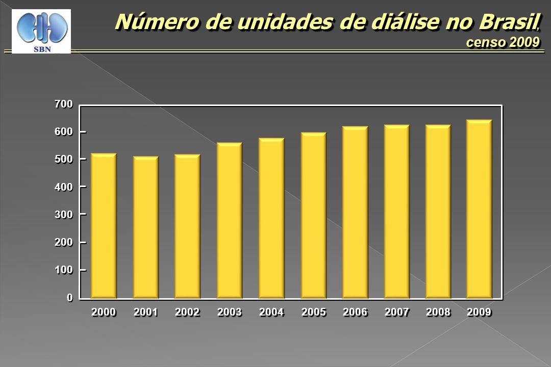 (N = 437) Unidades que responderam por região, censo 2009 censo 2009 Unidades que responderam por região, censo 2009 censo 2009 Sul 24,3% (N = 106) Sudeste 49,2% (N = 215) Centro-Oeste 8,5% (N = 37) Centro-Oeste 8,5% (N = 37) Nordeste 15,1% (N = 66) Norte 3,0% (N = 13) Norte 3,0% (N = 13)