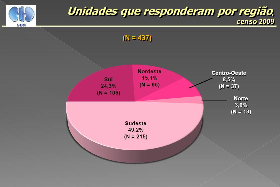 (N = 53.816 em 412 unidades), censo 2009 Pacientes em diálise no Brasil, censo 2009 Sul 17,4% (N = 9.363) Sudeste 53,3 % (N = 28.660) Centro-oeste 6,7% (N = 3.628) Centro-oeste 6,7% (N = 3.628) Nordeste 19,7% (N = 10.589) Norte 2,9% (N = 1.576) Norte 2,9% (N = 1.576)