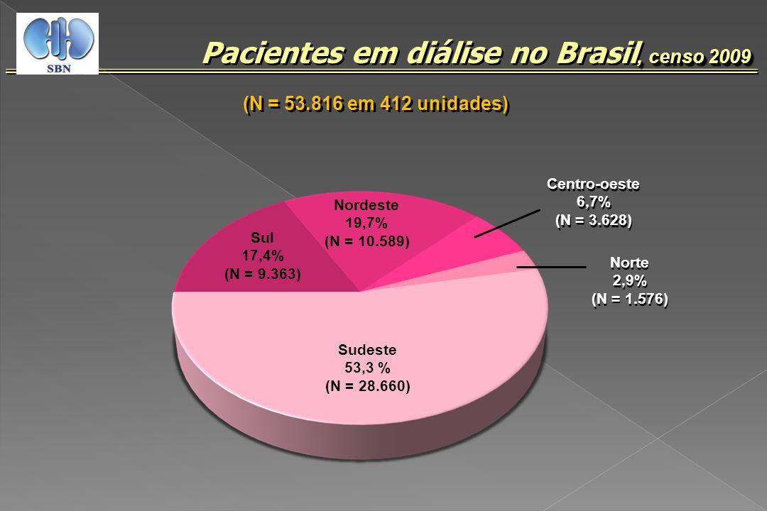 (N = 53.816 em 412 unidades), censo 2009 Pacientes em diálise no Brasil, censo 2009 Sul 17,4% (N = 9.363) Sudeste 53,3 % (N = 28.660) Centro-oeste 6,7