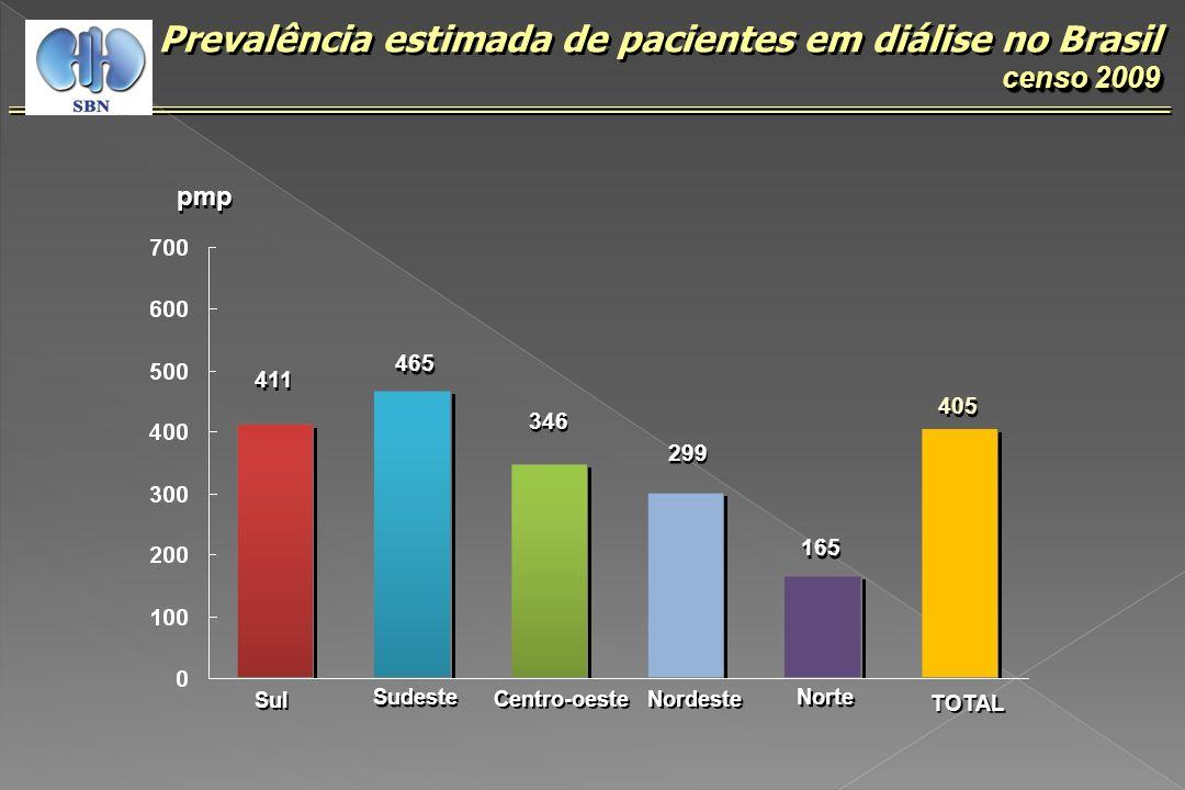 censo 2009 Prevalência estimada de pacientes em diálise no Brasil censo 2009 411 pmp 465 346 299 165 405 Sul Sudeste Centro-oeste Nordeste Norte TOTAL